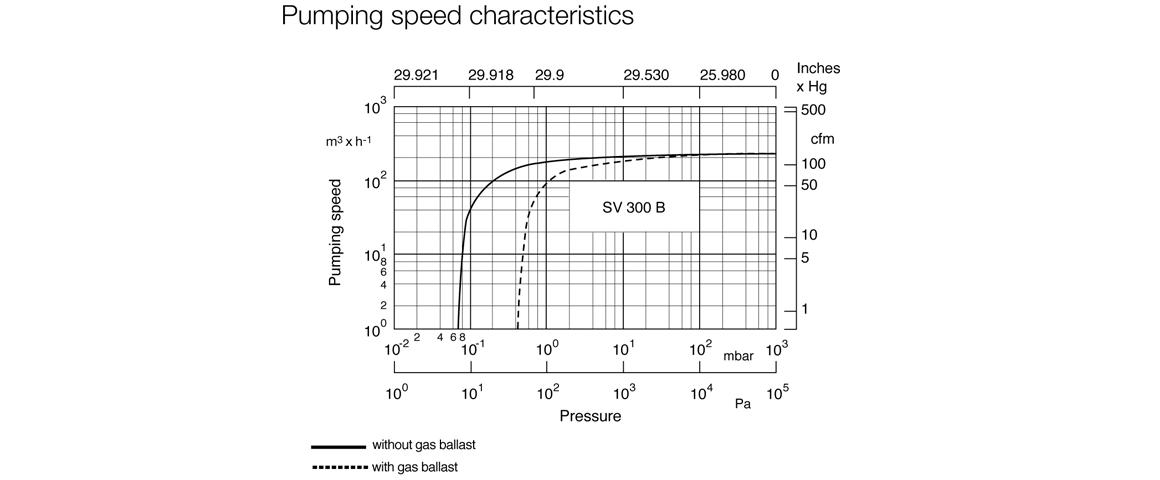 莱宝SOGEVAC SV300B性能曲线