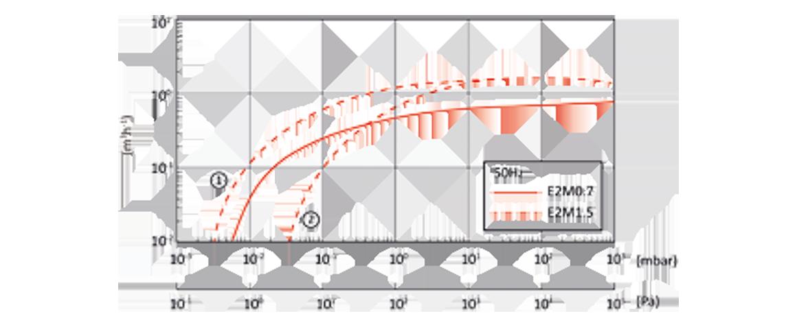 E2M1.5性能曲线图